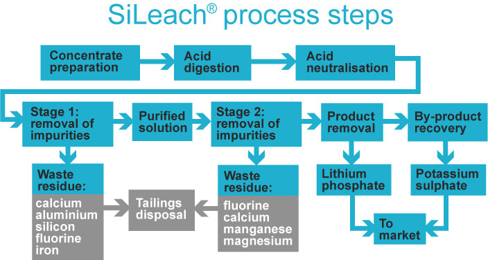 About SiLeach® - Lithium Australia